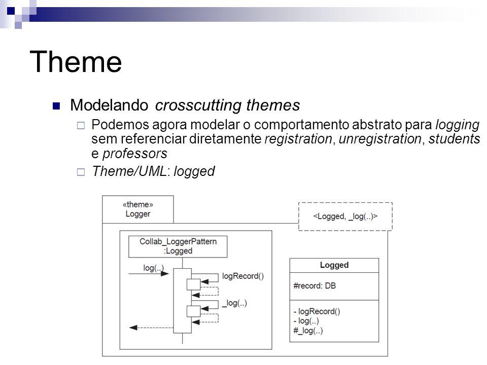 Theme Modelando crosscutting themes Podemos agora modelar o comportamento abstrato para logging sem referenciar diretamente registration, unregistrati
