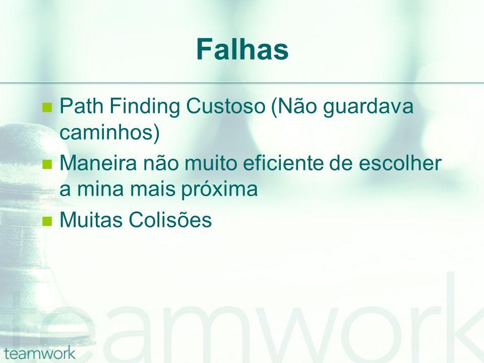 Falhas Path Finding Custoso (Não guardava caminhos) Maneira não muito eficiente de escolher a mina mais próxima Muitas Colisões