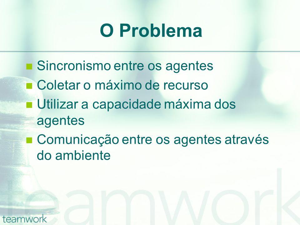 O Problema Sincronismo entre os agentes Coletar o máximo de recurso Utilizar a capacidade máxima dos agentes Comunicação entre os agentes através do ambiente
