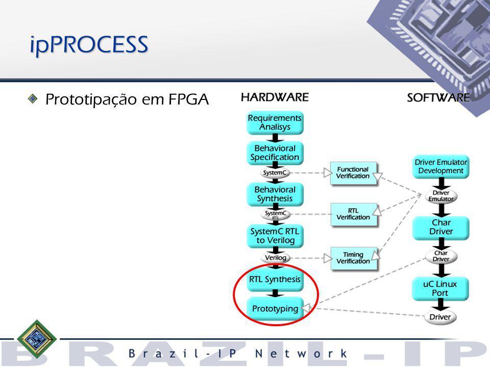 Prototipação em FPGA ipPROCESS