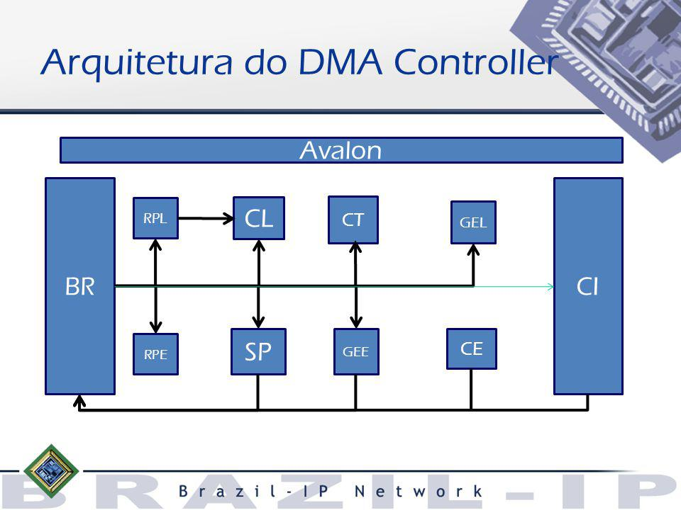 Arquitetura do DMA Controller BR RPL GEE SP RPE CE CI GEL CT CL Avalon