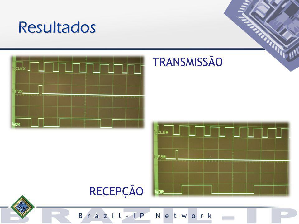 Resultados TRANSMISSÃO RECEPÇÃO