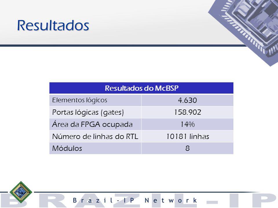 Resultados Resultados do McBSP Elementos lógicos 4.630 Portas lógicas (gates)158.902 Área da FPGA ocupada14% Número de linhas do RTL10181 linhas Módulos8