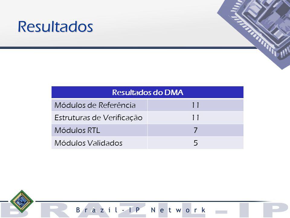 Resultados Resultados do DMA Módulos de Referência11 Estruturas de Verificação11 Módulos RTL7 Módulos Validados5