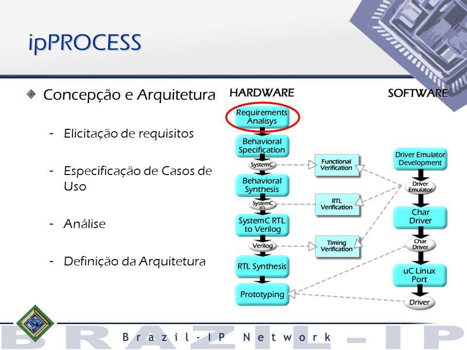 ipPROCESS Concepção e Arquitetura – Elicitação de requisitos – Especificação de Casos de Uso – Análise – Definição da Arquitetura