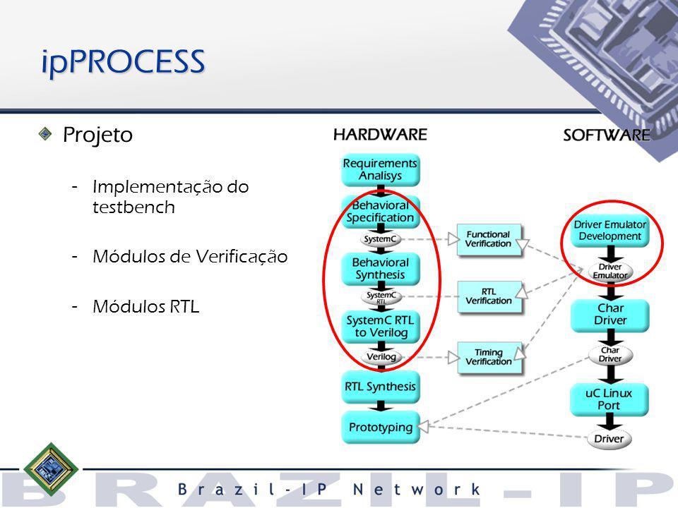 Projeto – Implementação do testbench – Módulos de Verificação – Módulos RTL ipPROCESS