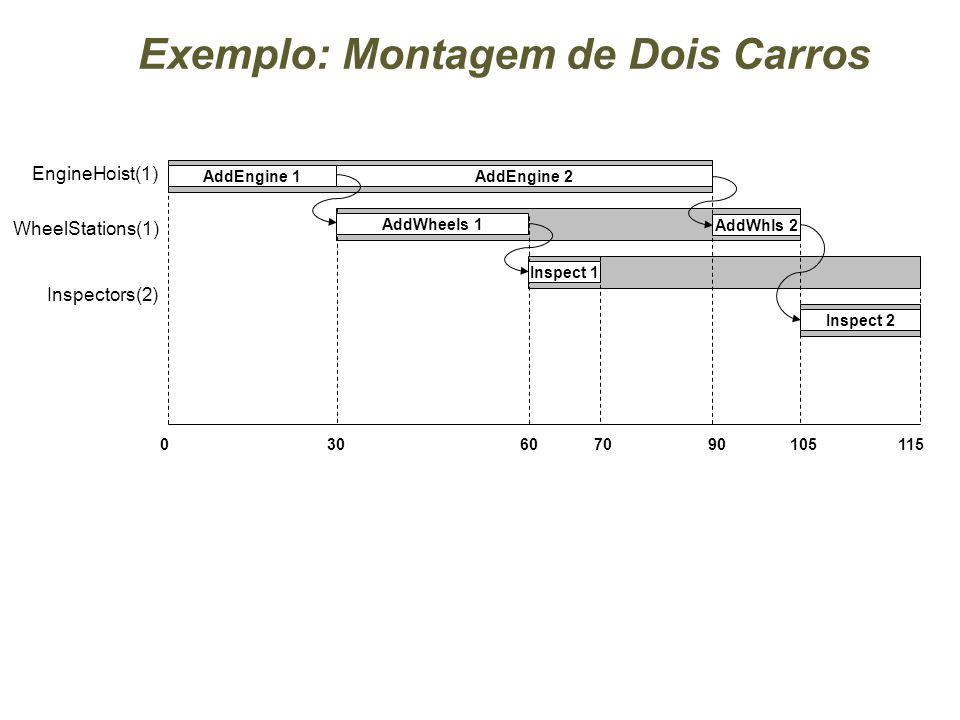 Exemplo: Montagem de Dois Carros EngineHoist(1) WheelStations(1) Inspectors(2) 3060105115 0 AddEngine 1AddEngine 2 AddWheels 1 AddWhls 2 Inspect 2 Inspect 1 9070