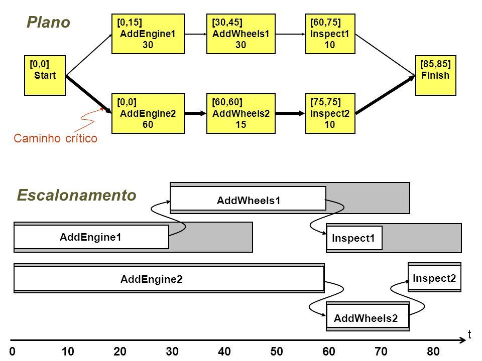Caminho crítico [0,0] Start [0,15] AddEngine1 30 [0,0] AddEngine2 60 [30,45] AddWheels1 30 [60,60] AddWheels2 15 [60,75] Inspect1 10 [75,75] Inspect2 10 [85,85] Finish Plano 01020304050607080 t AddEngine1 Inspect2 AddEngine2 AddWheels1 Inspect1 AddWheels2 Escalonamento
