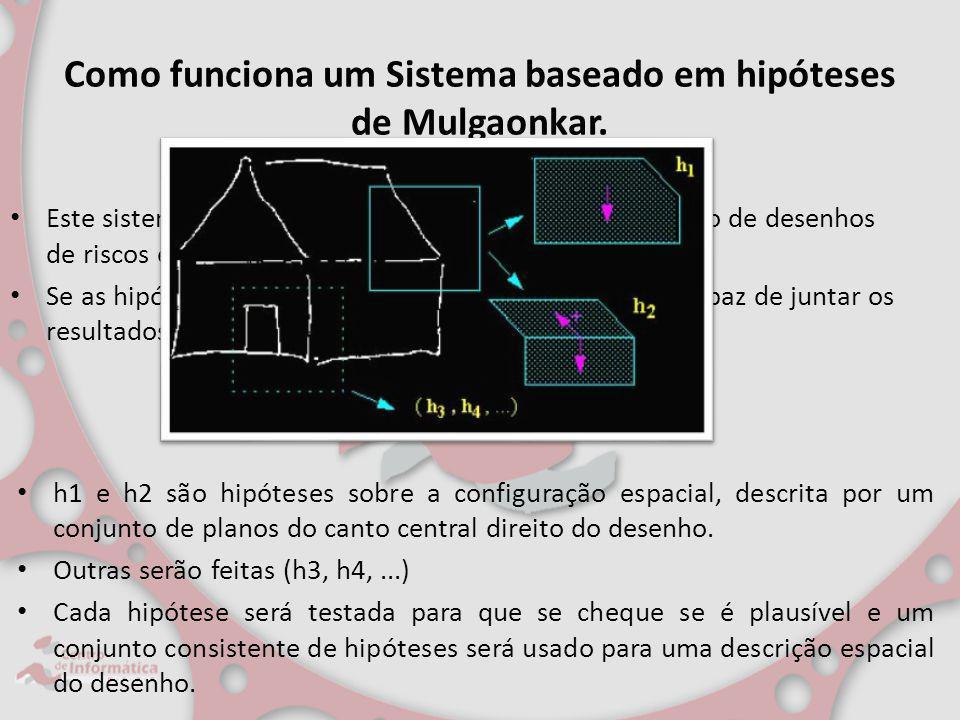 Como funciona um Sistema baseado em hipóteses de Mulgaonkar. Este sistema forma hipóteses a respeito da interpretação de desenhos de riscos em perspec