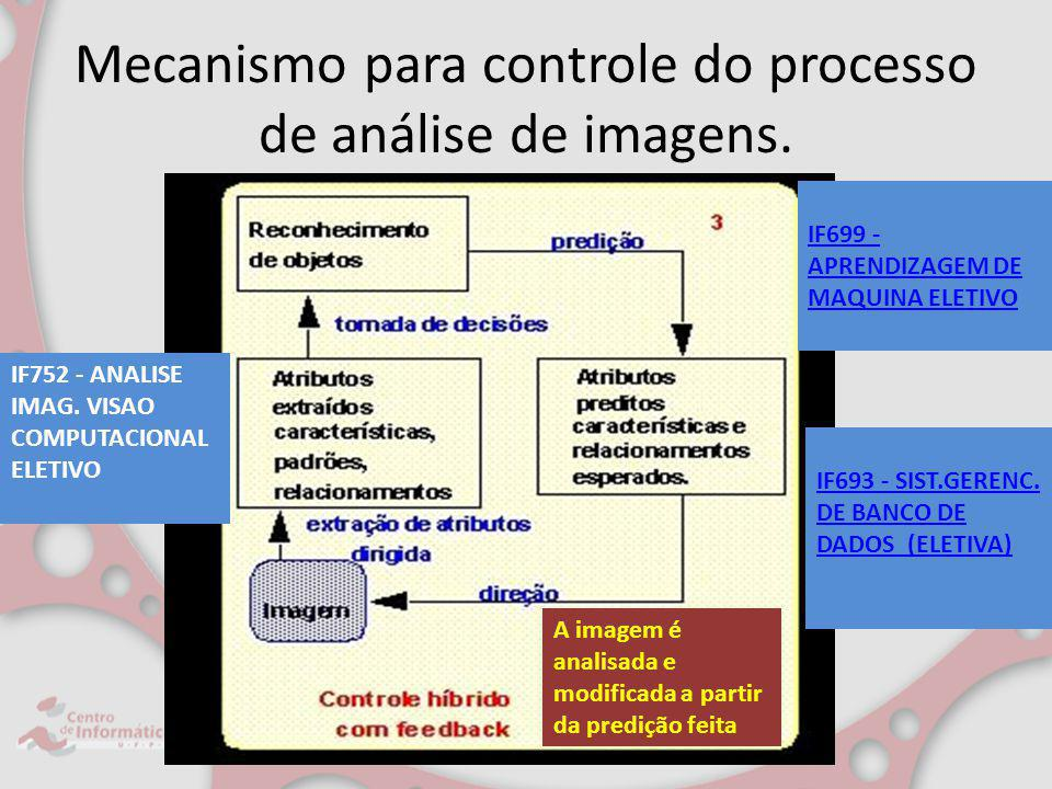 Mecanismo para controle do processo de análise de imagens. A imagem é analisada e modificada a partir da predição feita IF699 - APRENDIZAGEM DE MAQUIN