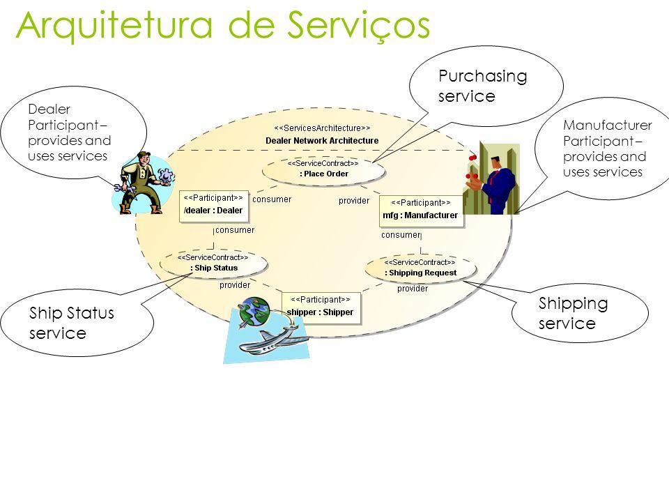 Arquitetura de Serviços Shipping service Ship Status service Purchasing service Manufacturer Participant – provides and uses services Dealer Participa