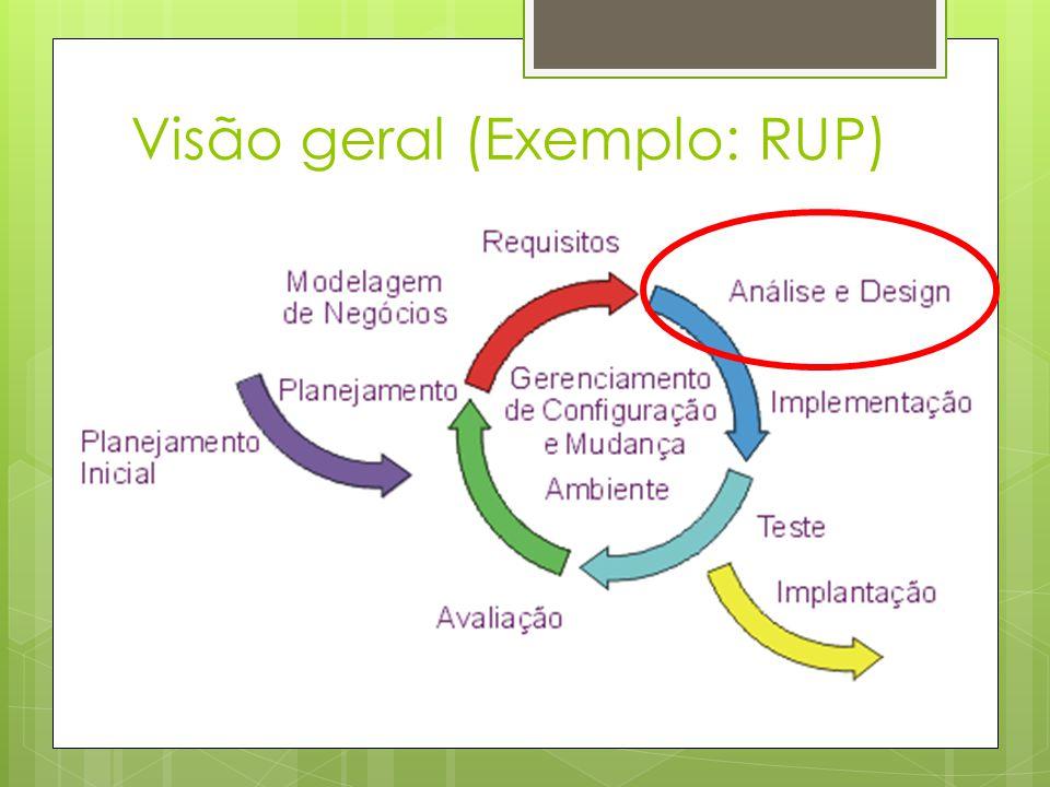 Visão geral (Exemplo: RUP)