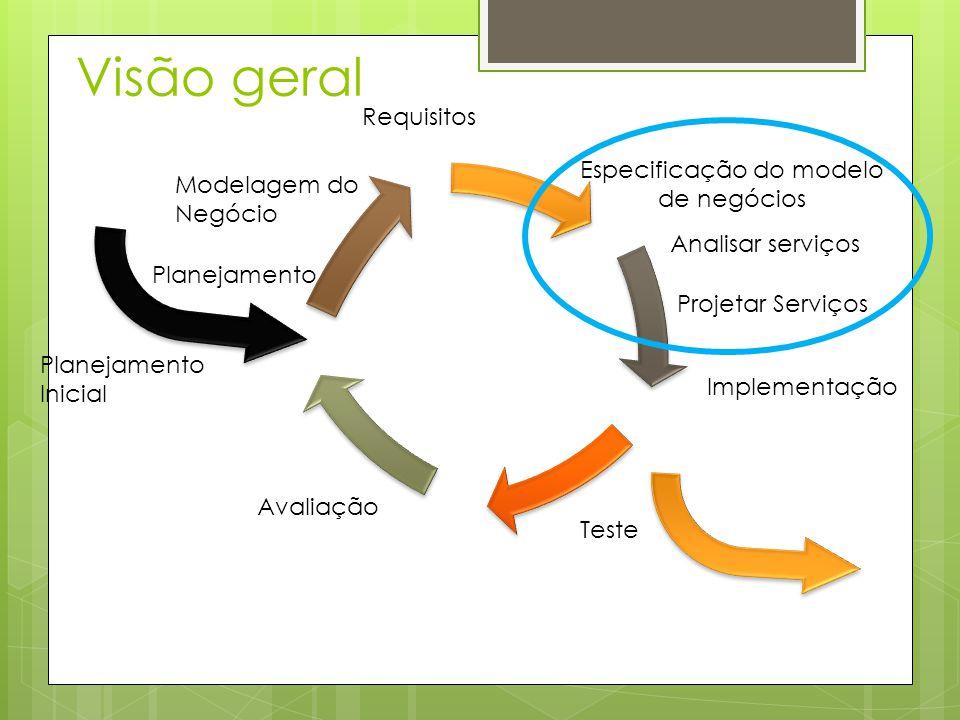 Visão geral Especificação do modelo de negócios Analisar serviços Implementação Teste Avaliação Planejamento Inicial Planejamento Modelagem do Negócio Requisitos Projetar Serviços