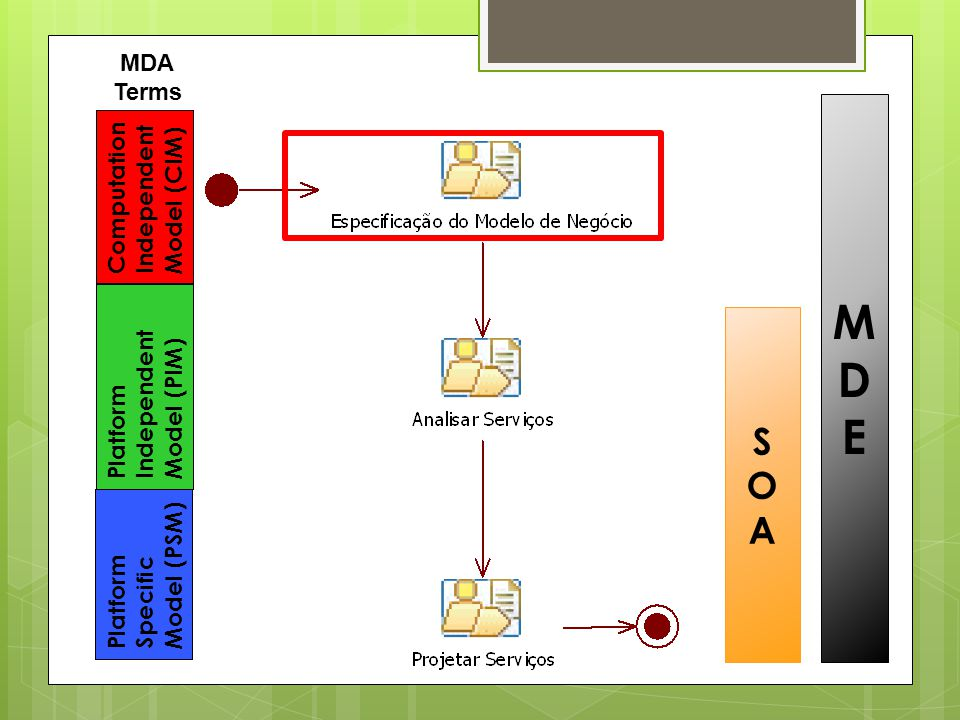 Computation Independent Model (CIM) Platform Independent Model (PIM) Platform Specific Model (PSM) MDA Terms MDEMDE SOASOA