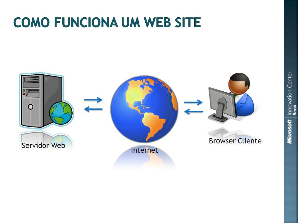 Servidor Web Browser Cliente Internet