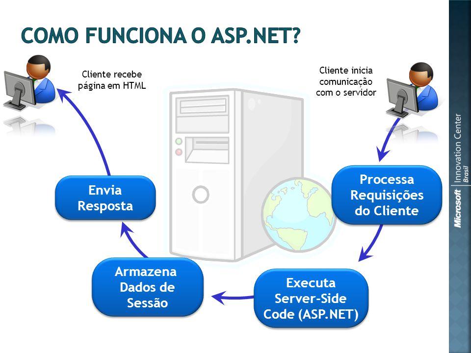 Executa Server-Side Code (ASP.NET) Executa Server-Side Code (ASP.NET) Armazena Dados de Sessão Envia Resposta Envia Resposta Processa Requisições do Cliente Processa Requisições do Cliente Cliente recebe página em HTML Cliente inicia comunicação com o servidor