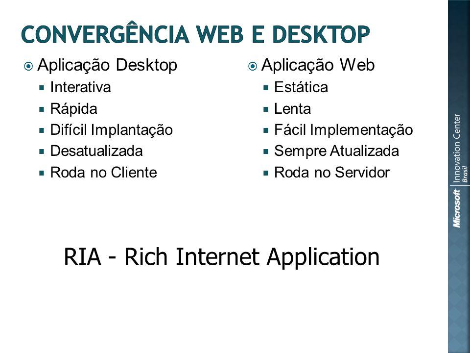 Aplicação Desktop Interativa Rápida Difícil Implantação Desatualizada Roda no Cliente Aplicação Web Estática Lenta Fácil Implementação Sempre Atualizada Roda no Servidor RIA - Rich Internet Application