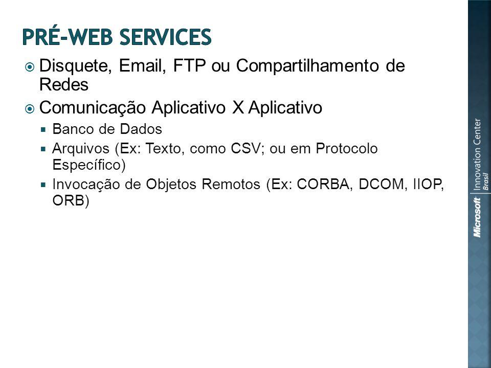 Disquete, Email, FTP ou Compartilhamento de Redes Comunicação Aplicativo X Aplicativo Banco de Dados Arquivos (Ex: Texto, como CSV; ou em Protocolo Específico) Invocação de Objetos Remotos (Ex: CORBA, DCOM, IIOP, ORB)