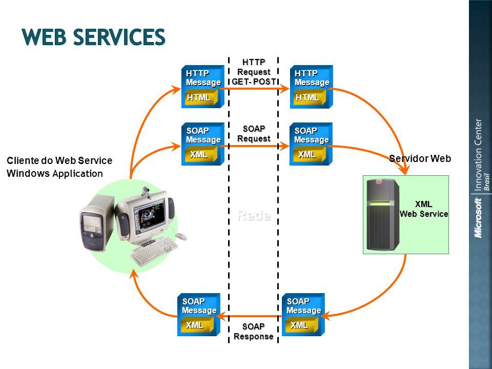 Cliente do Web Service Windows Application SOAPMessage XML SOAPMessage XML SOAPMessage XML SOAPMessage XML XML Web Service SOAPResponse SOAPRequest Re
