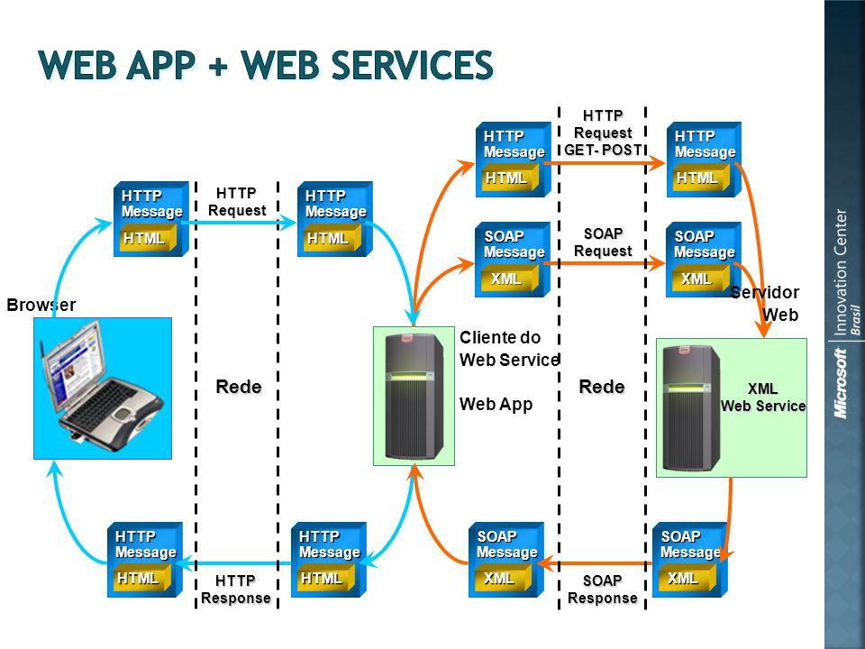 Cliente do Web Service Web App HTTPMessage HTML HTTPMessage HTML SOAPMessage XML SOAPMessage XML SOAPMessage XML SOAPMessage XML XML Web Service Browser HTTPResponse HTTPRequest SOAPResponse SOAPRequest Rede Rede HTTPMessage HTML HTTPMessage HTML HTTPRequest GET- POST HTTPMessage HTML HTTPMessage HTML Servidor Web
