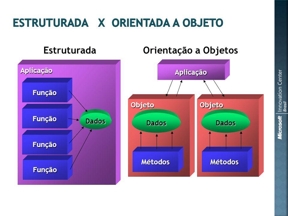 Aplicação Função Função Função Função Dados Aplicação Objeto Métodos EstruturadaOrientação a Objetos Dados Objeto Métodos Dados