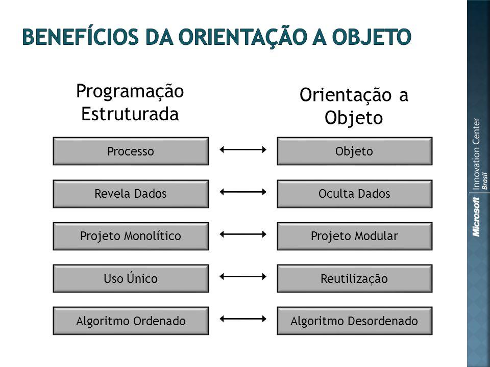 Processo Revela Dados Projeto Monolítico Uso Único Algoritmo Ordenado Objeto Oculta Dados Projeto Modular Reutilização Algoritmo Desordenado Programação Estruturada Orientação a Objeto