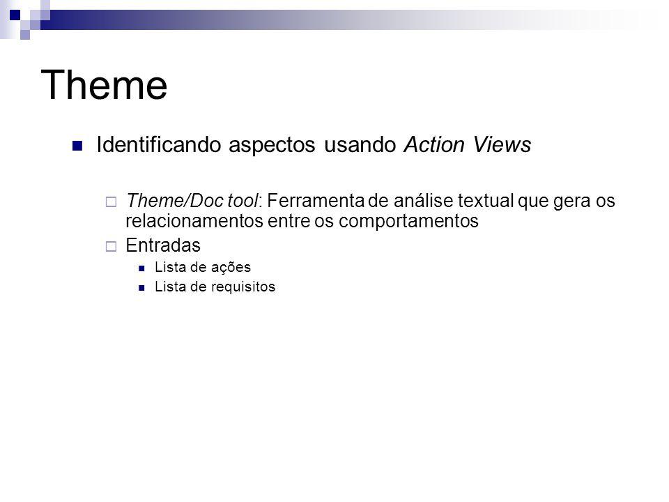 Theme Identificando aspectos usando Action Views Theme/Doc tool: Ferramenta de análise textual que gera os relacionamentos entre os comportamentos Entradas Lista de ações Lista de requisitos