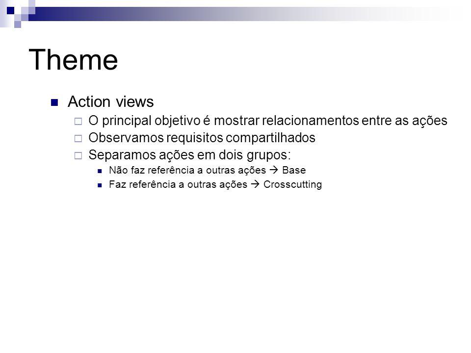Theme Action views O principal objetivo é mostrar relacionamentos entre as ações Observamos requisitos compartilhados Separamos ações em dois grupos: Não faz referência a outras ações Base Faz referência a outras ações Crosscutting