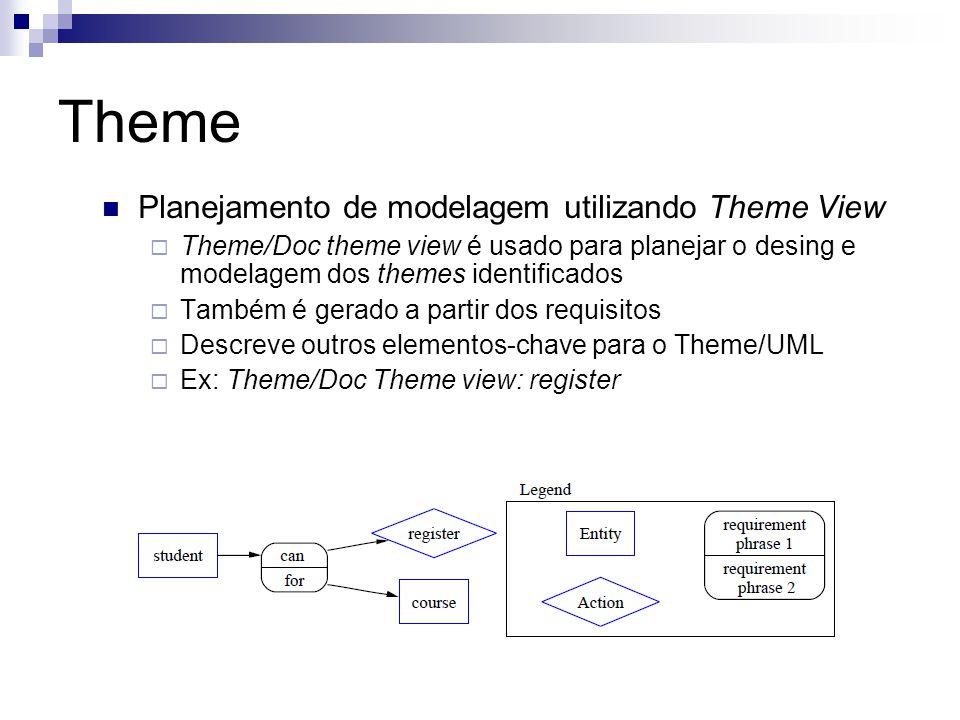 Theme Planejamento de modelagem utilizando Theme View Theme/Doc theme view é usado para planejar o desing e modelagem dos themes identificados Também é gerado a partir dos requisitos Descreve outros elementos-chave para o Theme/UML Ex: Theme/Doc Theme view: register