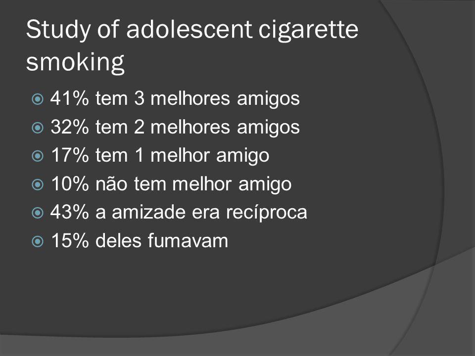 Study of adolescent cigarette smoking 41% tem 3 melhores amigos 32% tem 2 melhores amigos 17% tem 1 melhor amigo 10% não tem melhor amigo 43% a amizade era recíproca 15% deles fumavam