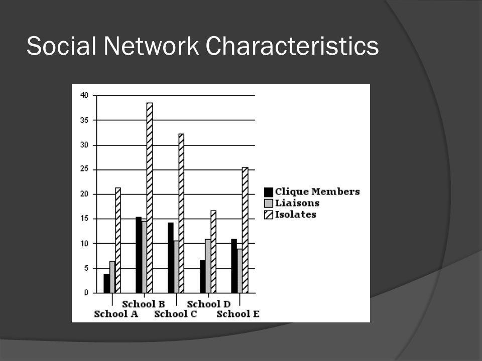 Social Network Characteristics