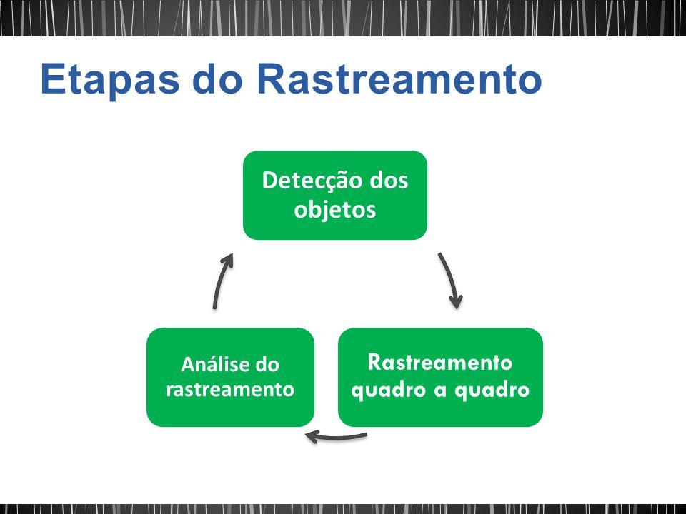 Detecção dos objetos Rastreamento quadro a quadro Análise do rastreamento