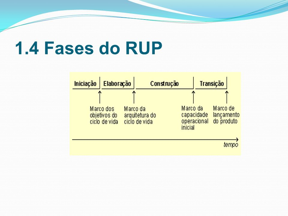 1.4 Fases do RUP