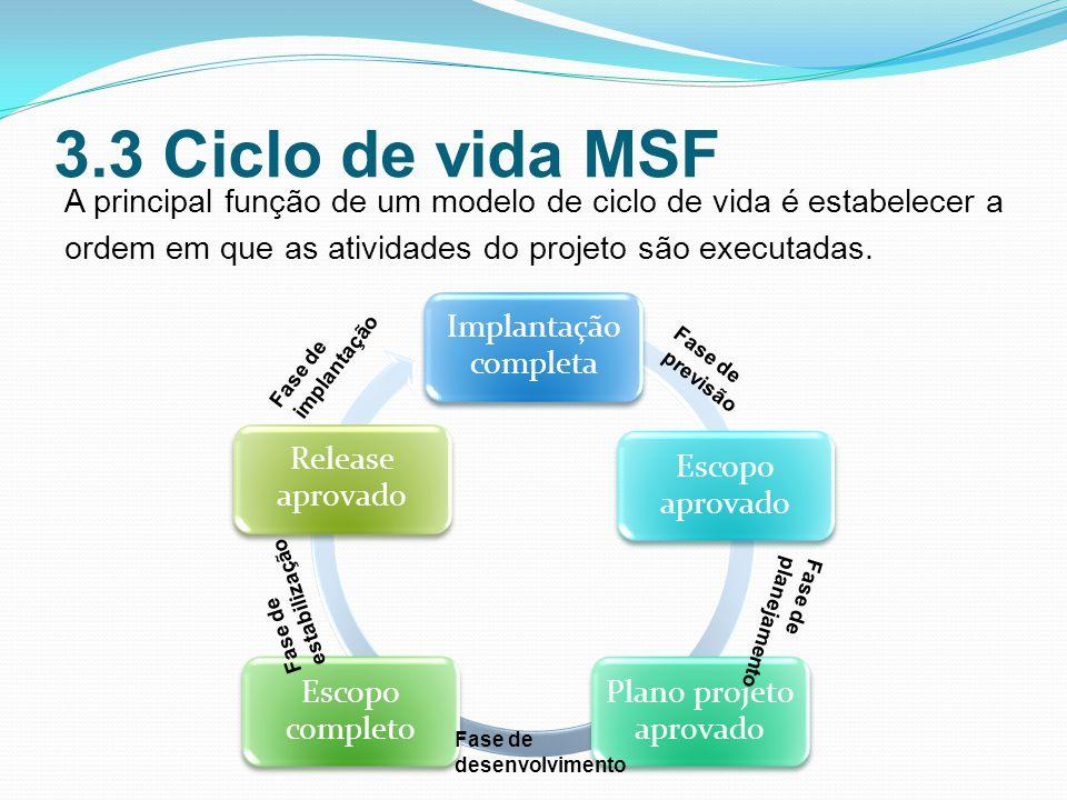 3.3 Ciclo de vida MSF A principal função de um modelo de ciclo de vida é estabelecer a ordem em que as atividades do projeto são executadas.