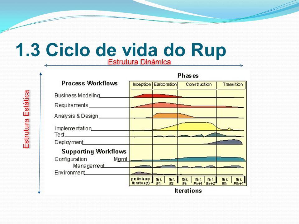 1.3 Ciclo de vida do Rup Estrutura Estática