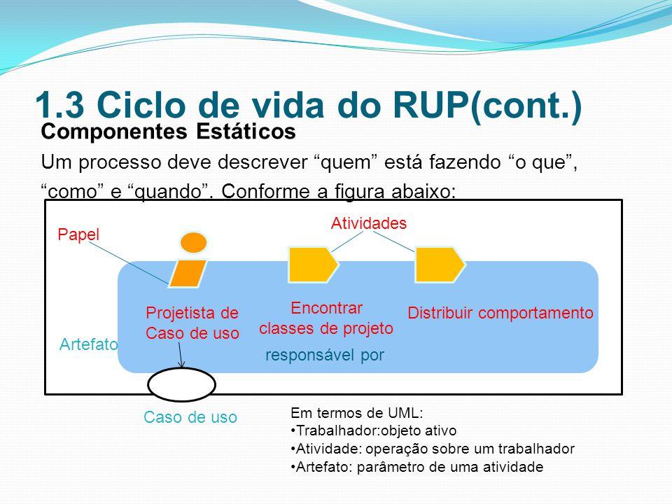 1.3 Ciclo de vida do RUP(cont.) Componentes Estáticos Um processo deve descrever quem está fazendo o que, como e quando.
