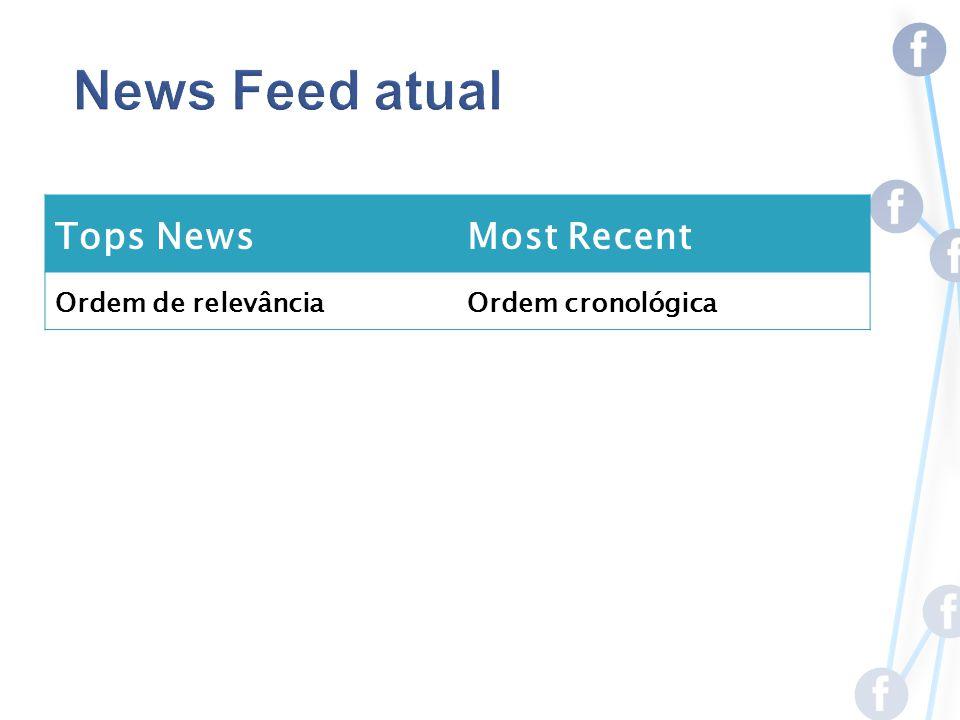 Tops NewsMost Recent Ordem de relevânciaOrdem cronológica