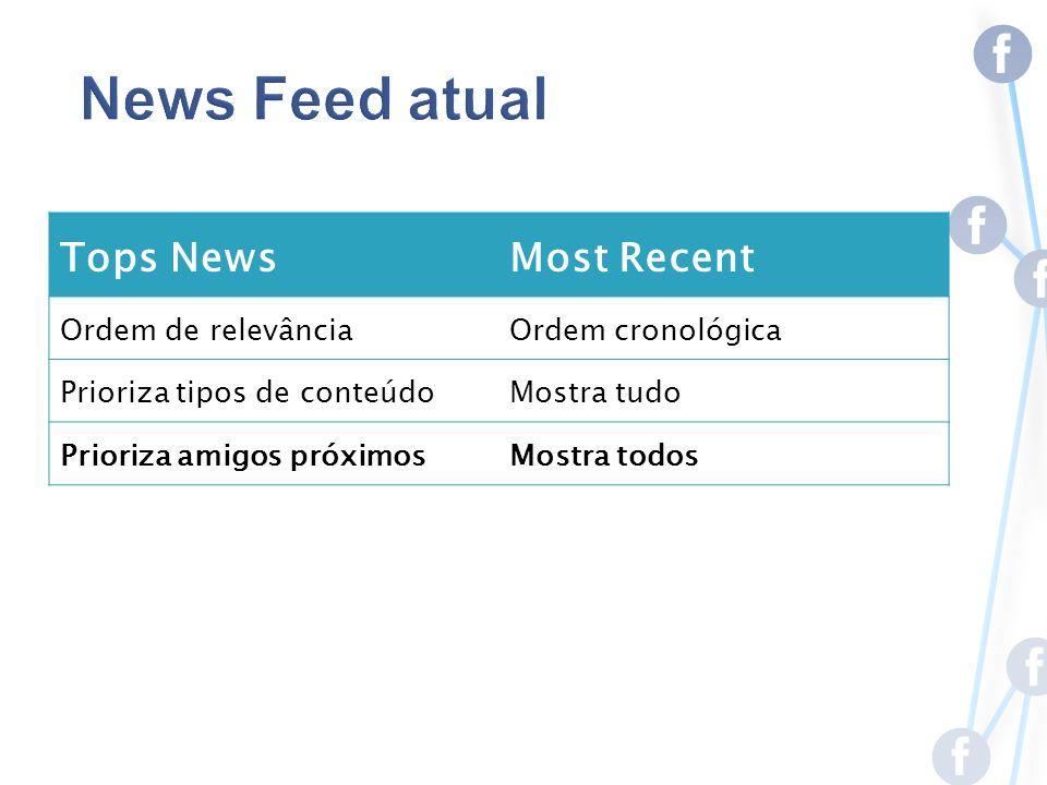 Tops NewsMost Recent Ordem de relevânciaOrdem cronológica Prioriza tipos de conteúdoMostra tudo Prioriza amigos próximosMostra todos