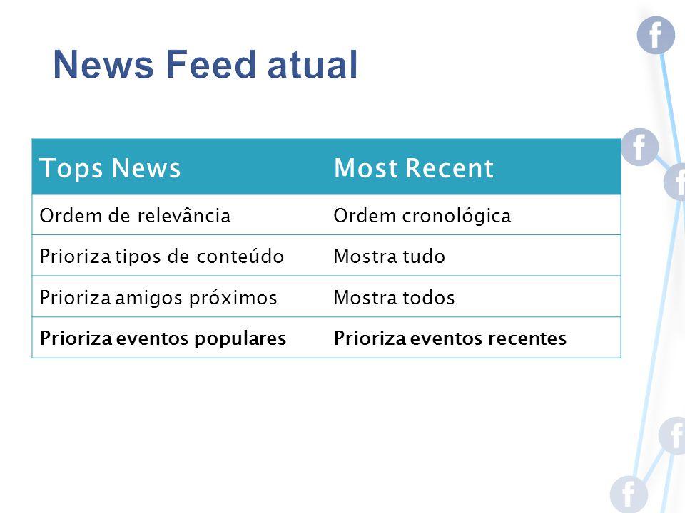 Tops NewsMost Recent Ordem de relevânciaOrdem cronológica Prioriza tipos de conteúdoMostra tudo Prioriza amigos próximosMostra todos Prioriza eventos popularesPrioriza eventos recentes