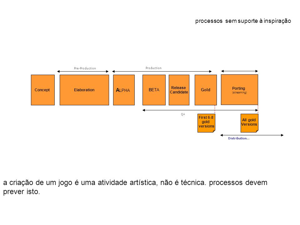 processos sem suporte à inspiração A LPHA BETA Release Candidate Porting (streaming) Pre-Production Production QA ElaborationConcept Gold Distribution… First 6-8 gold versions All gold Versions a criação de um jogo é uma atividade artística, não é técnica.