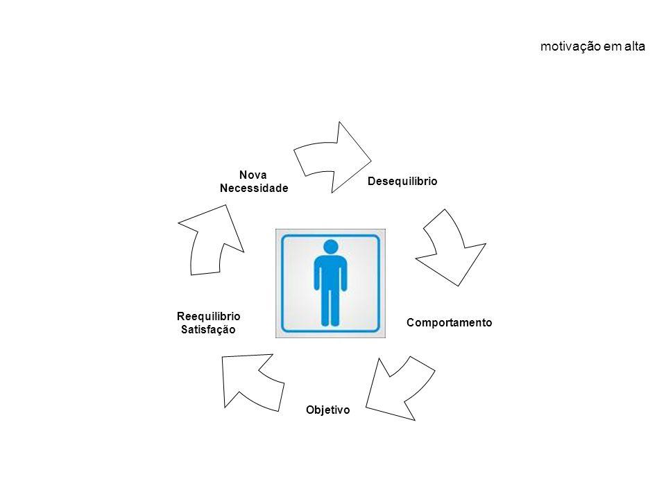 motivação em alta Desequilíbrio Comportamento Objetivo Reequilíbrio Satisfação Nova Necessidade