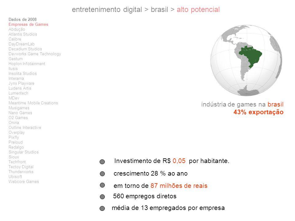indústria de games na brasil 43% exportação Dados de 2008 Empresas de Games Abdução Atlantis Studios Calibre DayDreamLab Decadium Studios Devworks Gam
