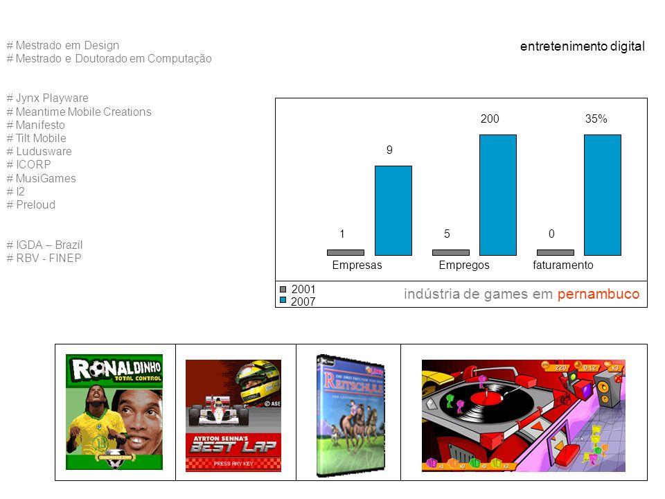 entretenimento digital indústria de games em pernambuco # Mestrado em Design # Mestrado e Doutorado em Computação # Jynx Playware # Meantime Mobile Creations # Manifesto # Tilt Mobile # Ludusware # ICORP # MusiGames # I2 # Preloud # IGDA – Brazil # RBV - FINEP Empresas 1 9 Empregos 5 200 faturamento 0 35% 2001 2007