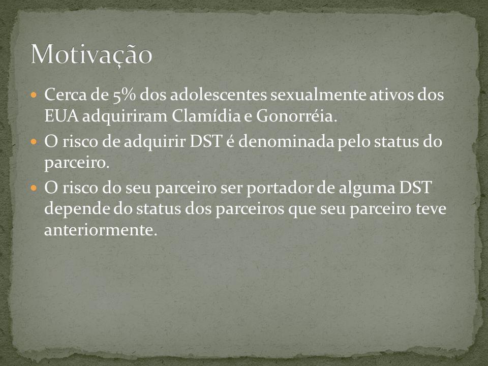 Cerca de 5% dos adolescentes sexualmente ativos dos EUA adquiriram Clamídia e Gonorréia. O risco de adquirir DST é denominada pelo status do parceiro.