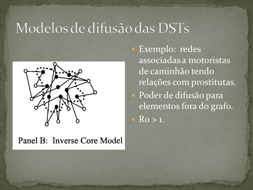 Exemplo: redes associadas a motoristas de caminhão tendo relações com prostitutas. Poder de difusão para elementos fora do grafo. R0 > 1.