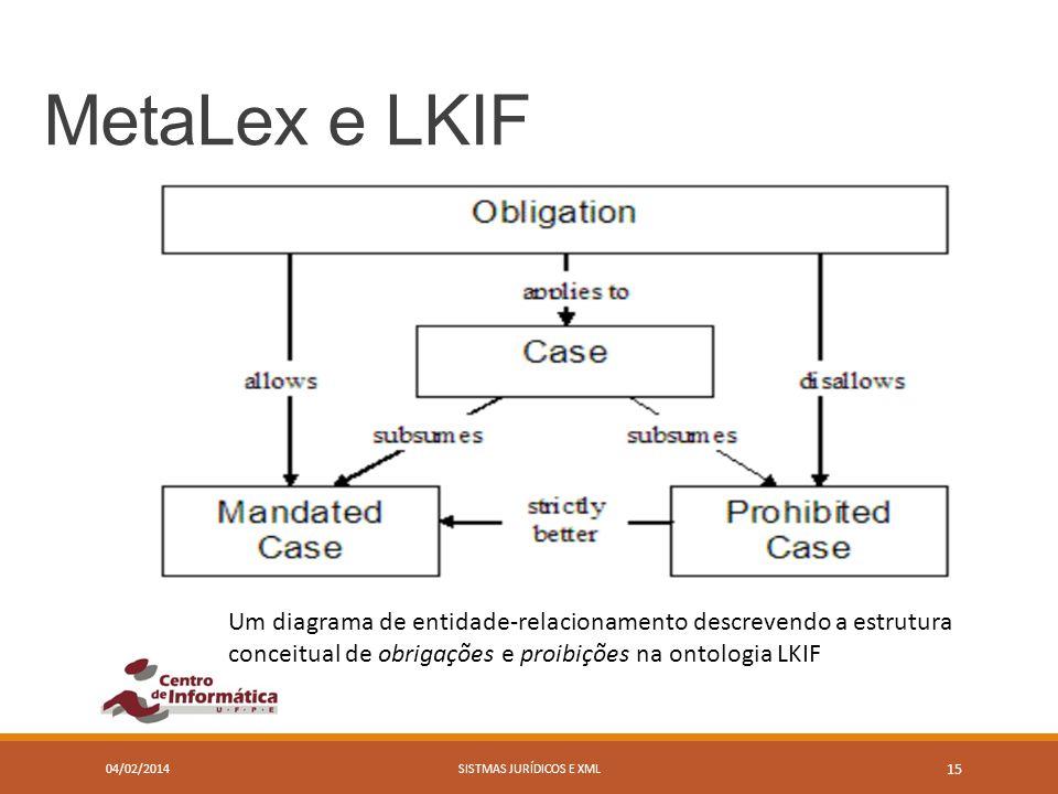 MetaLex e LKIF 04/02/2014SISTMAS JURÍDICOS E XML 15 Um diagrama de entidade-relacionamento descrevendo a estrutura conceitual de obrigações e proibiçõ