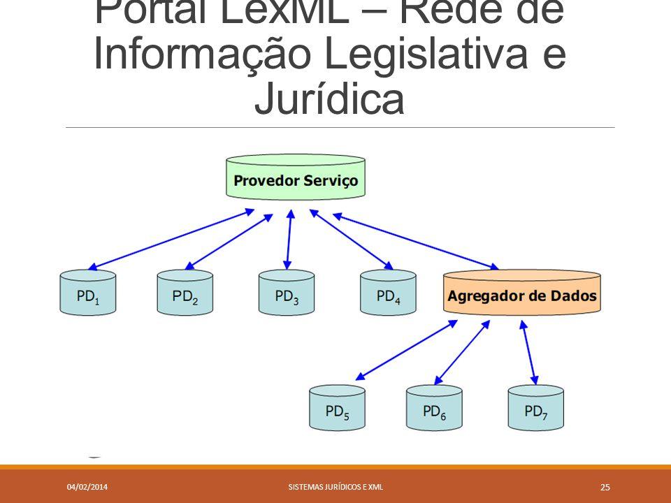 Portal LexML – Rede de Informação Legislativa e Jurídica 04/02/2014SISTEMAS JURÍDICOS E XML 25