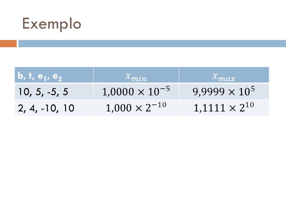 Exemplo b, t, e 1, e 2 10, 5, -5, 5 2, 4, -10, 10