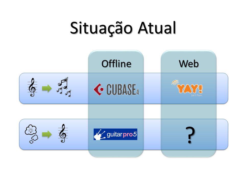 Situação Atual OfflineWeb