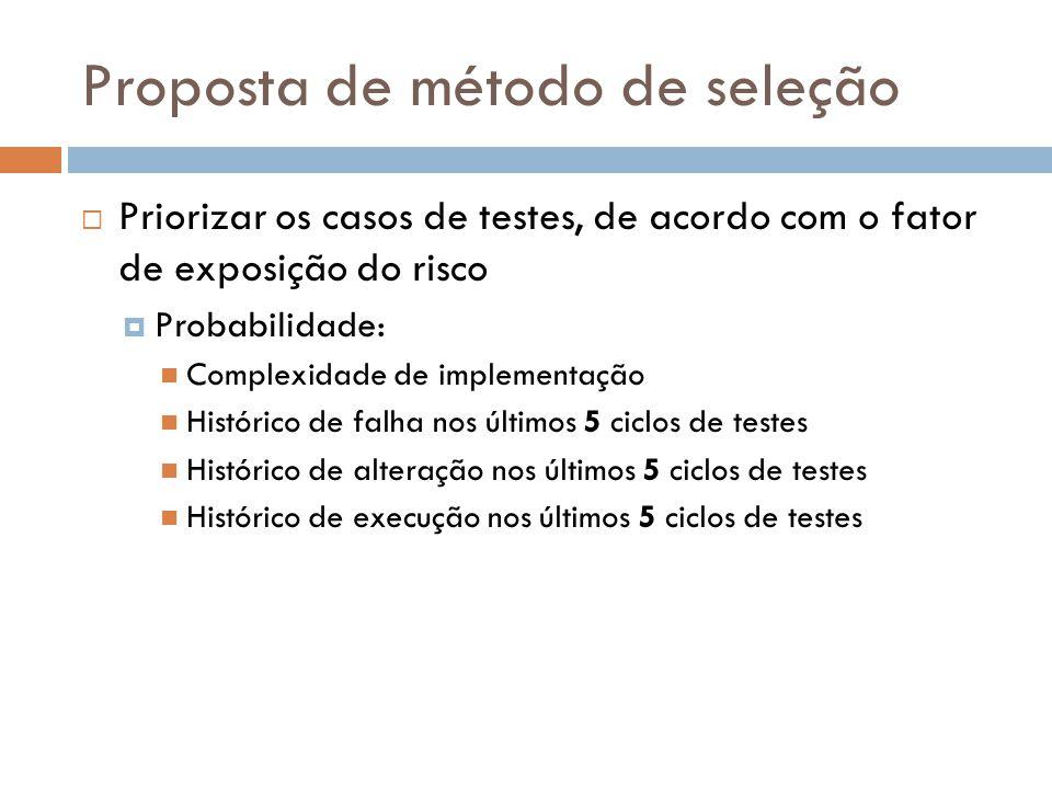 Proposta de método de seleção Priorizar os casos de testes, de acordo com o fator de exposição do risco Probabilidade: Complexidade de implementação H